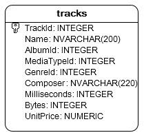 tracks table