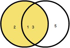 SQLite Left Join Venn Diagram