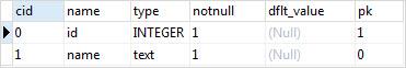 SQLite Primary Key Example