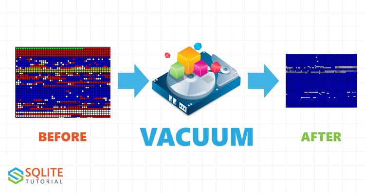 SQLite VACUUM