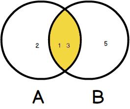 SQLite inner join venn diagram