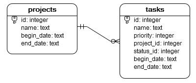 SQLite Python: Inserting Data