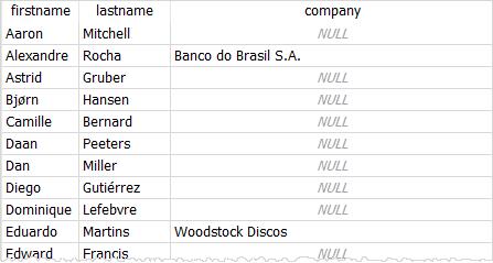 SQLite COALESCE customers data