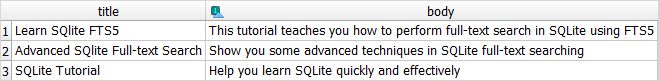 SQLite full-text search - table data