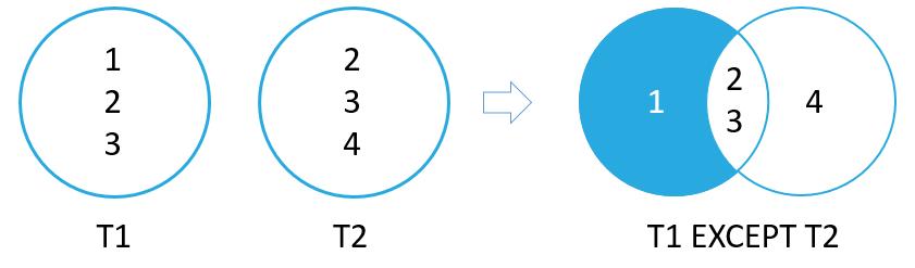 SQLite EXCEPT Operator Illustration