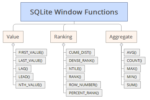 SQLite Window Functions