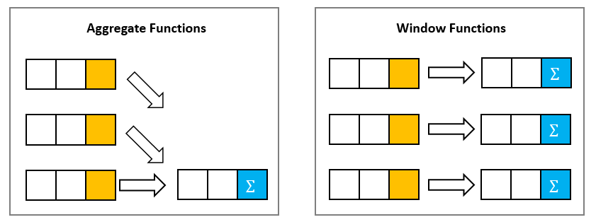 SQLite window function vs aggregate function