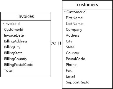 SQLite EXISTS